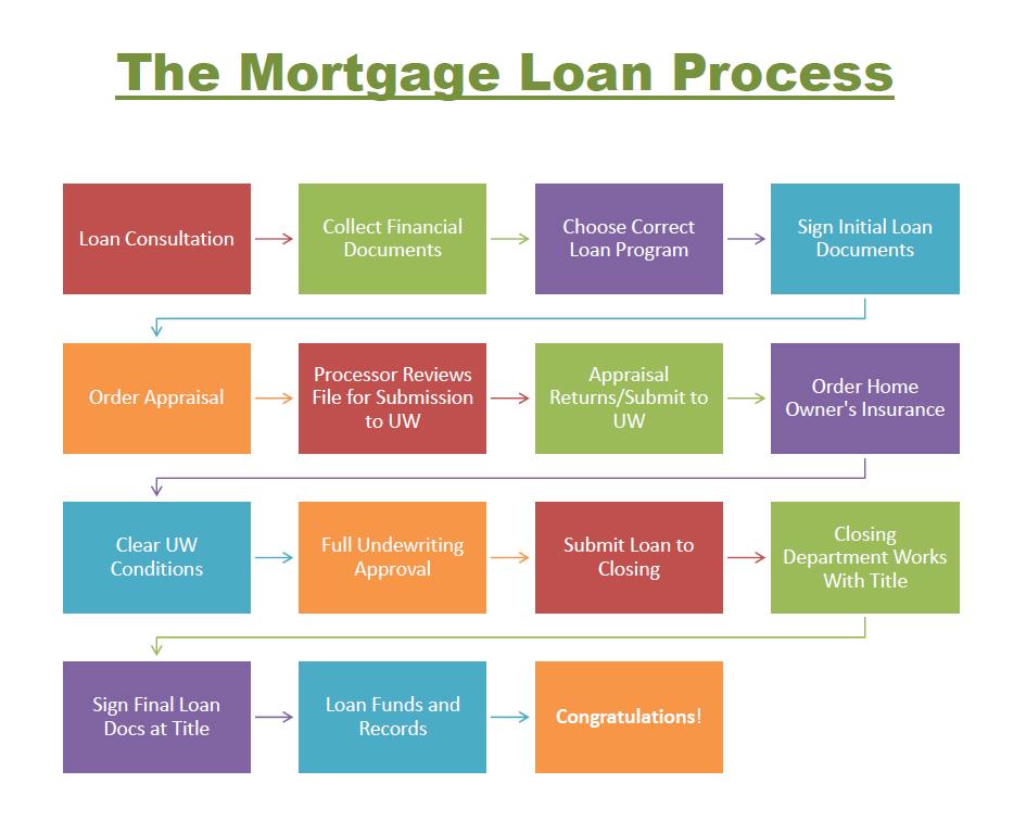 Loan_Process